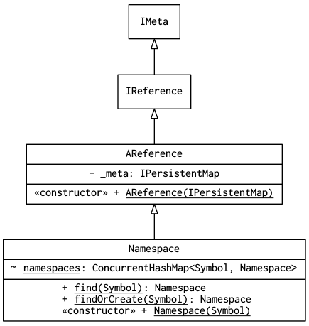 Class diagram of clojure.lang.Namespace