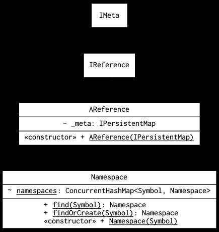 How clojure works namespace metadata deep blue lambda class diagram of clojurengmespace ccuart Gallery